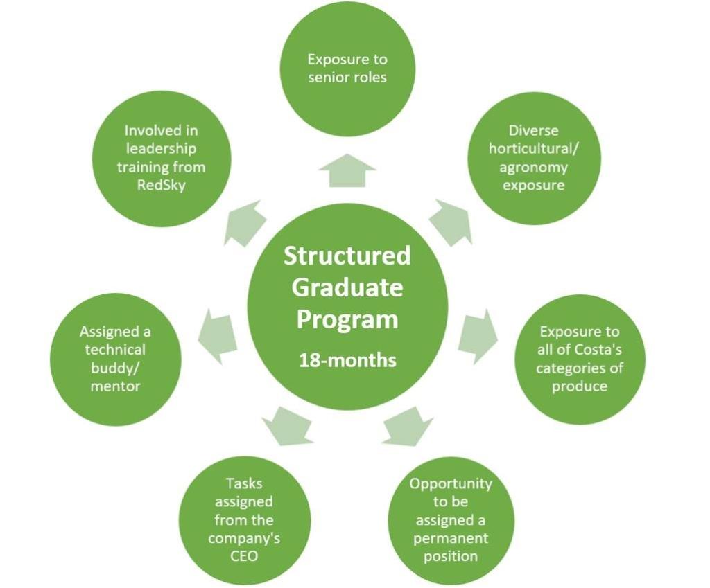 Benefits of the Costa Graduate Program diagram